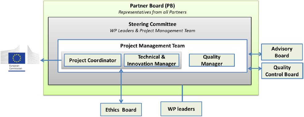 Project Management Structure – ADAS&ME